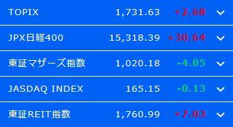 日経平均株価2万3000円到達、6日続伸するも安値引け