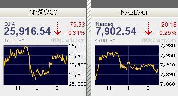 米国株ボーイング下落、アップル、アルファベット株価下落