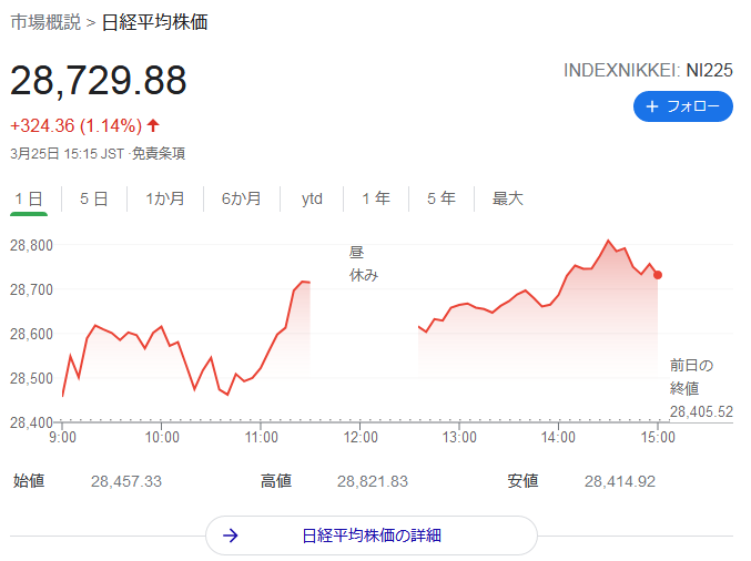 日経平均株価2021年3月25日