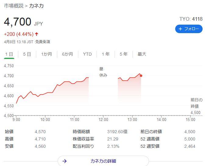 カネカ株価