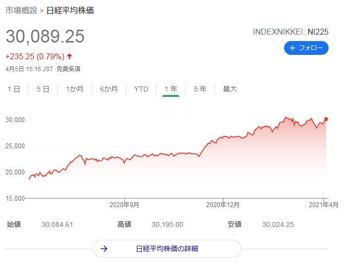 日経平均株価2021年4月5日