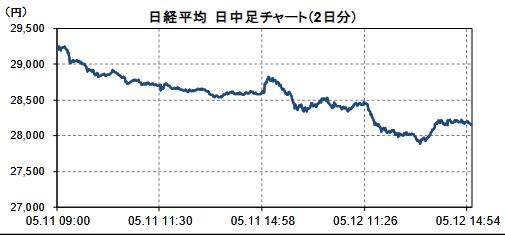 日経平均株価急落2021年5月12日