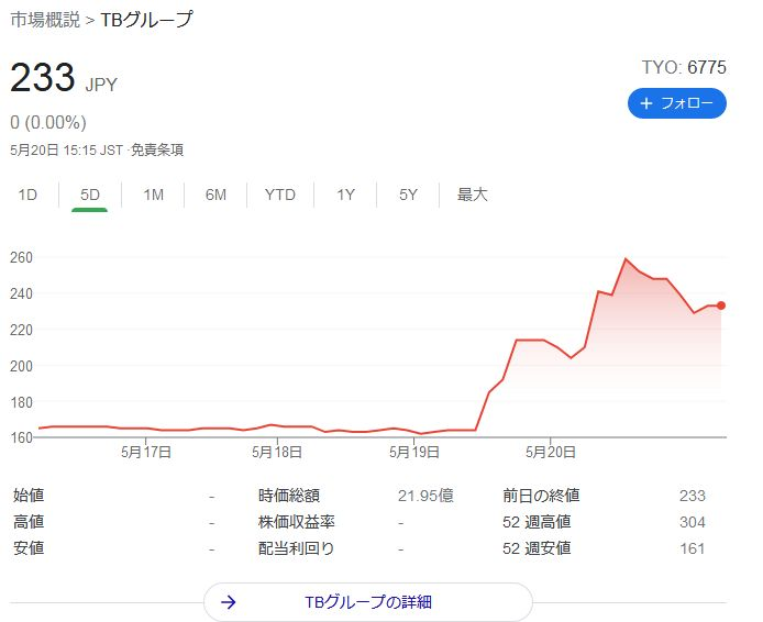 TBグループ株価