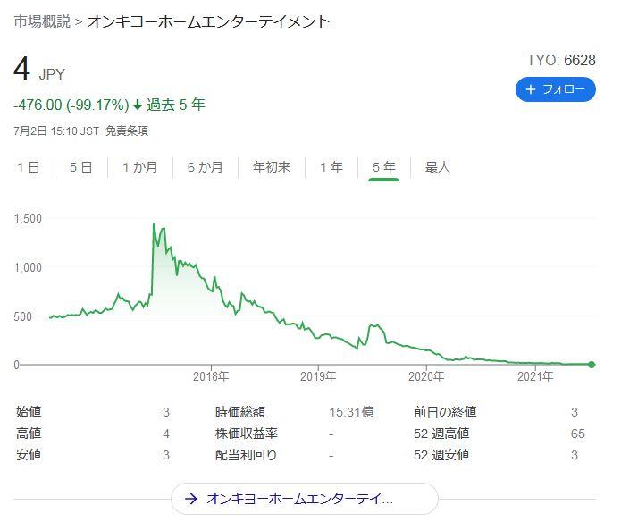 オンキヨーホームエンターテイメント株価