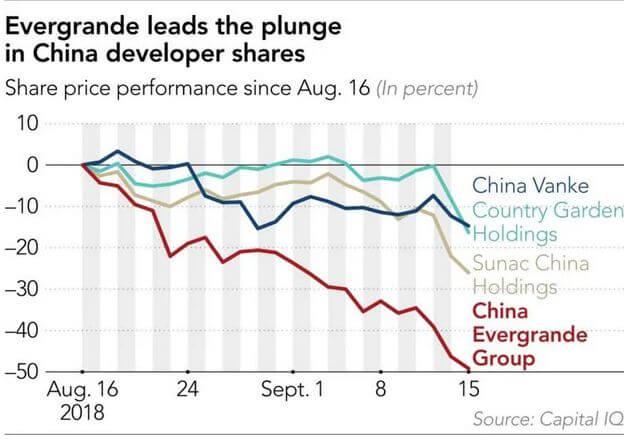 中国恒大集団不動産市場