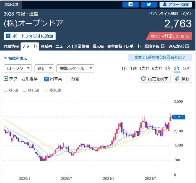 オープンドア株価チャート